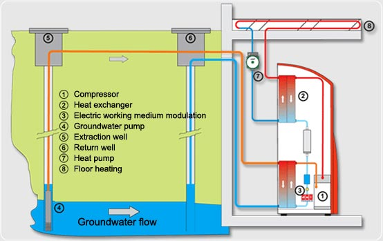 Geothermal Heat Pump System Design